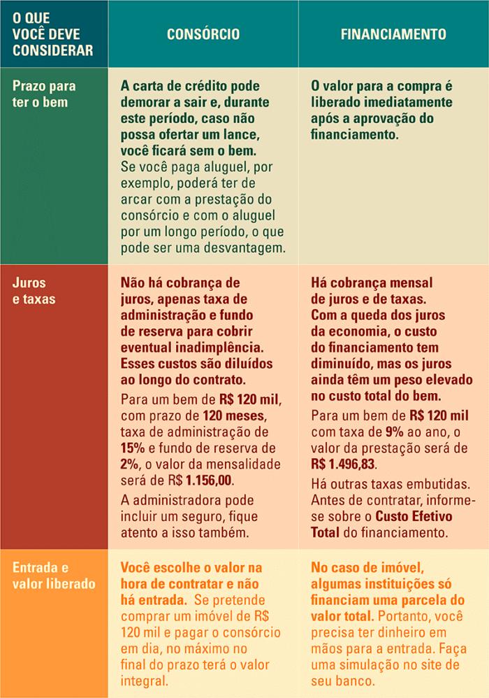 Quais as diferenças entre o consórcio e o financiamento?